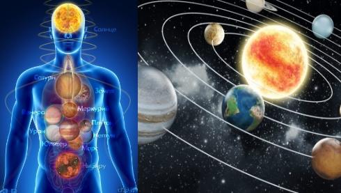 Тело человека - это тело солнечной системы.