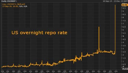 С рынком ценных бумаг США происходит нечто весьма необычное.